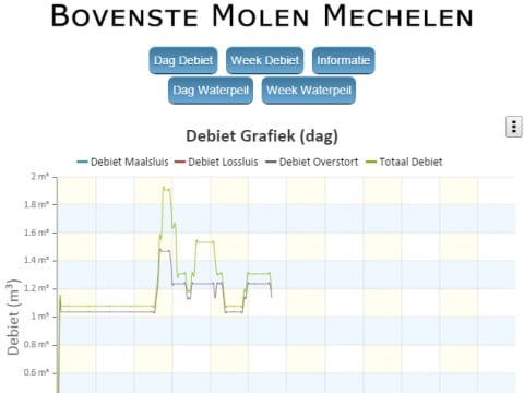 Debiet_Bovenste_Molen